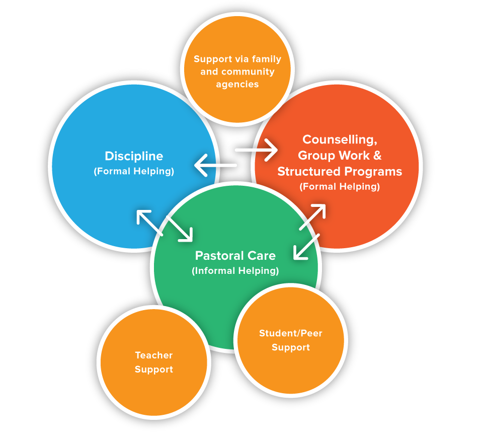 Student Wellbeing Model